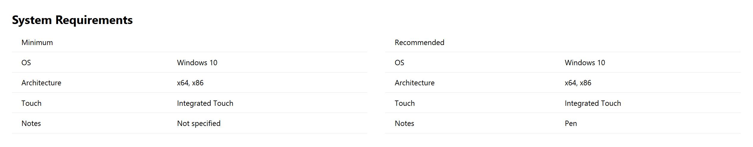 Systemanforderungen für Whiteboard App