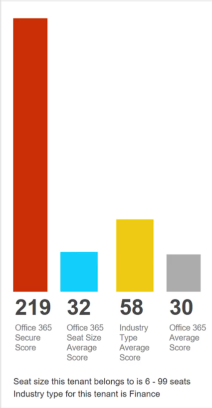 Beispiel Branchen Score in Security and Compliance Center