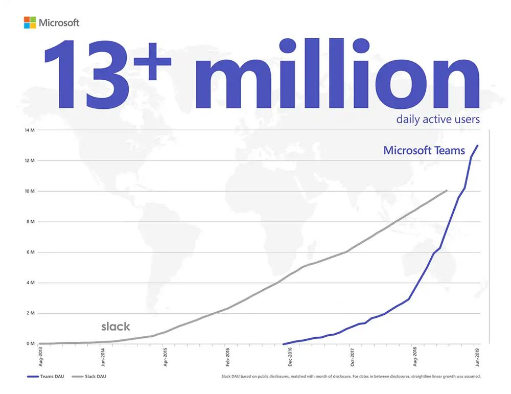 Microsoft Teams 13 Millionen Nutzer täglich
