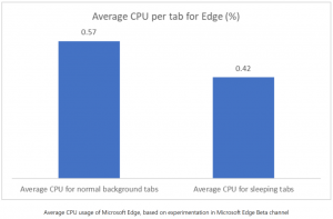 Grafik zu CPU Auslastung für sleeping tabs bei Microsoft Edge